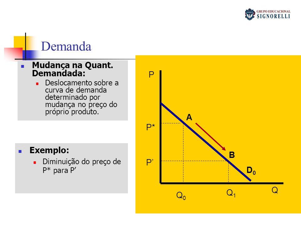 Demanda Mudança na Quant. Demandada: P A P* Exemplo: B P' D0 Q Q1 Q0