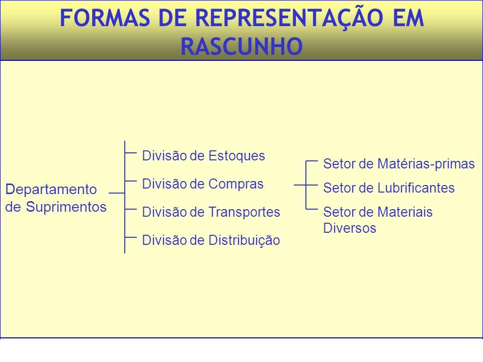 FORMAS DE REPRESENTAÇÃO EM RASCUNHO