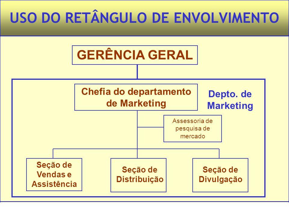 USO DO RETÂNGULO DE ENVOLVIMENTO