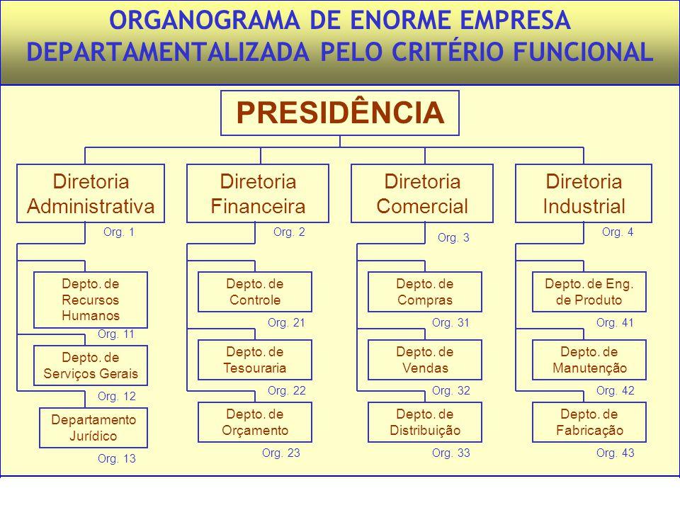 ORGANOGRAMA DE ENORME EMPRESA DEPARTAMENTALIZADA PELO CRITÉRIO FUNCIONAL