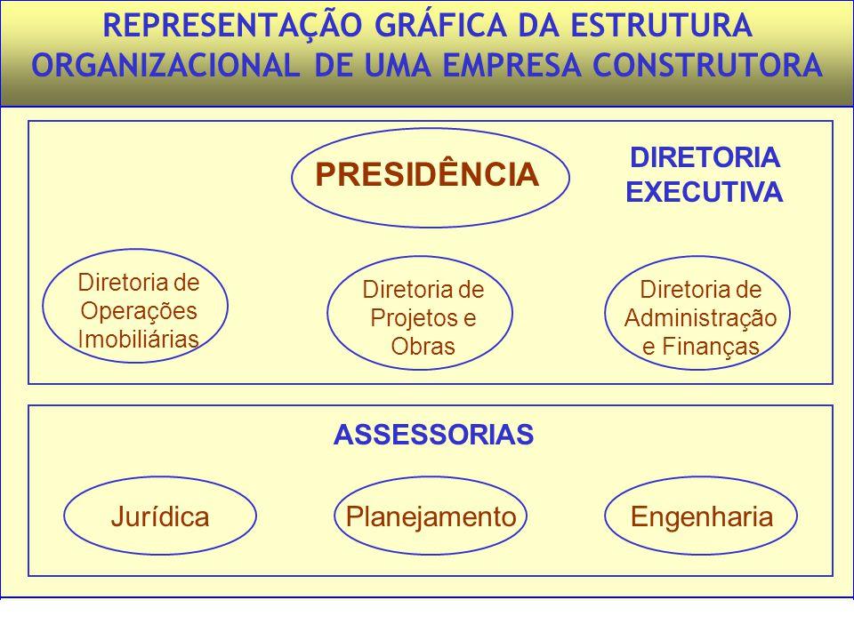 REPRESENTAÇÃO GRÁFICA DA ESTRUTURA ORGANIZACIONAL DE UMA EMPRESA CONSTRUTORA