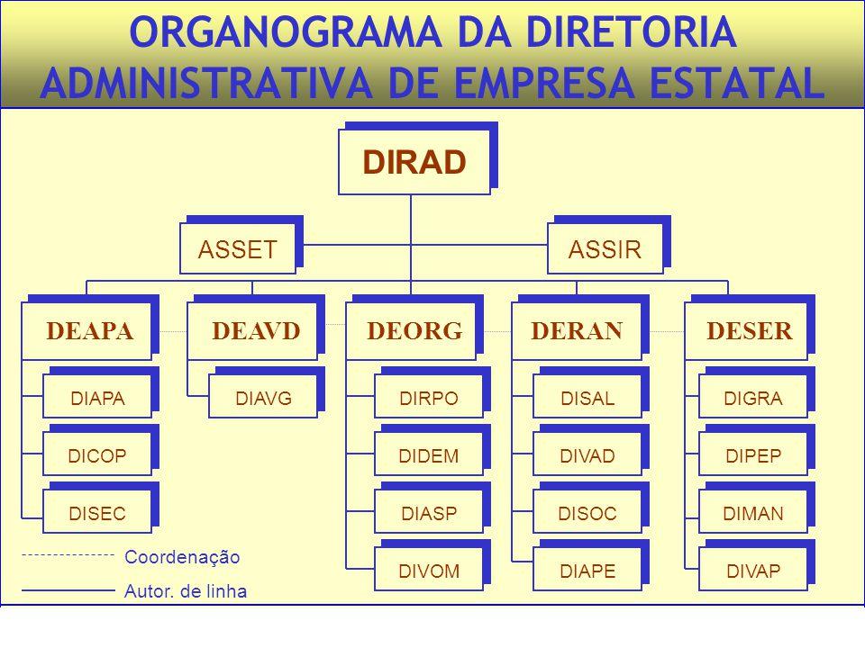 ORGANOGRAMA DA DIRETORIA ADMINISTRATIVA DE EMPRESA ESTATAL