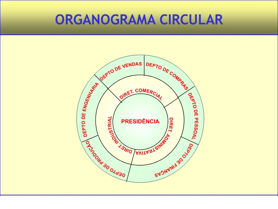 ORGANOGRAMA CIRCULAR