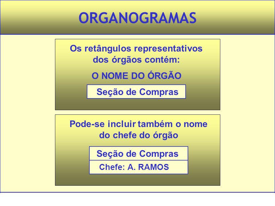 ORGANOGRAMAS Os retângulos representativos dos órgãos contém: