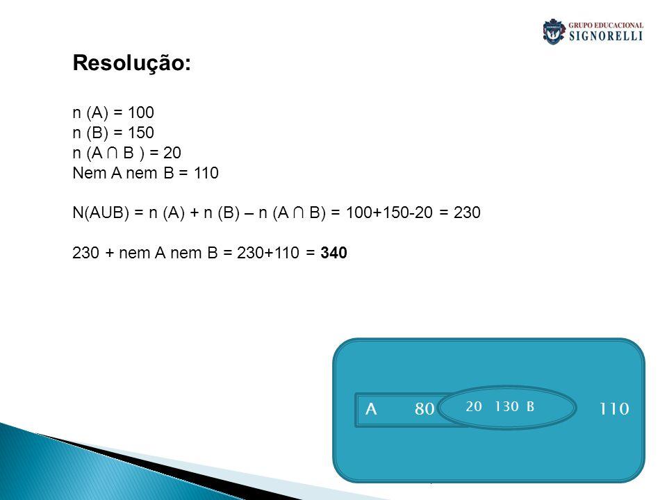 Resolução: n (A) = 100 n (B) = 150 n (A ∩ B ) = 20 Nem A nem B = 110
