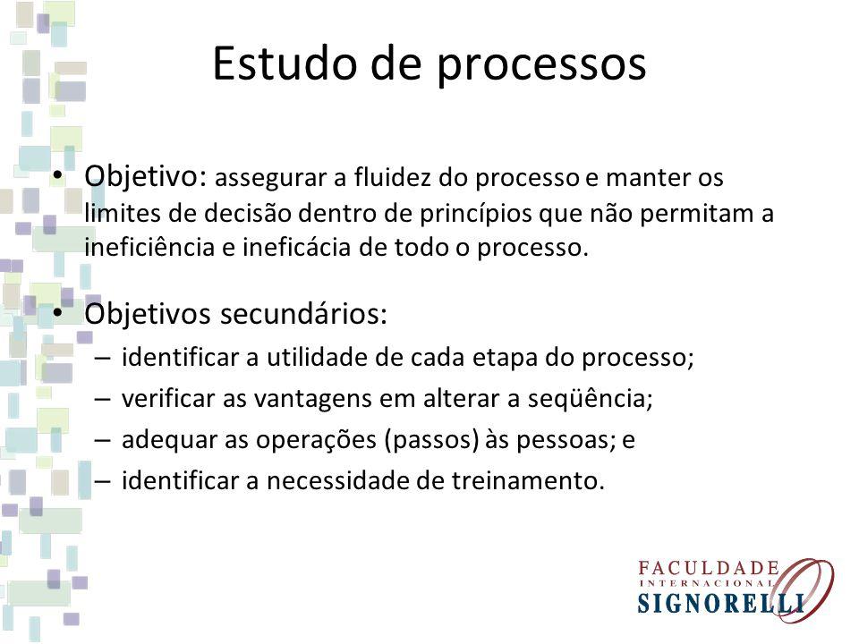 Estudo de processos