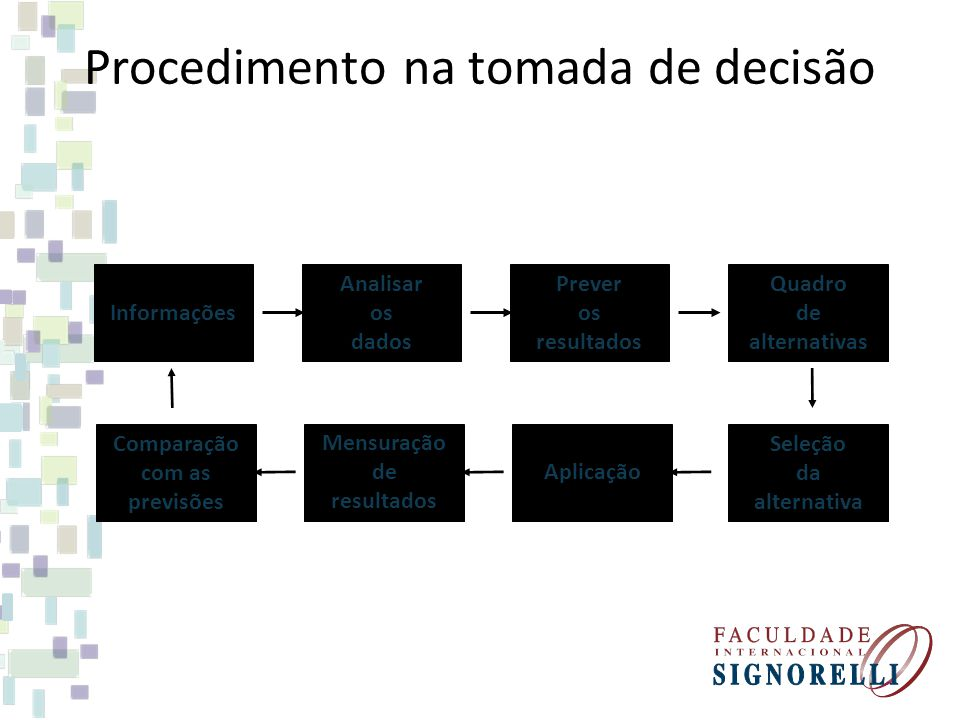 Procedimento na tomada de decisão