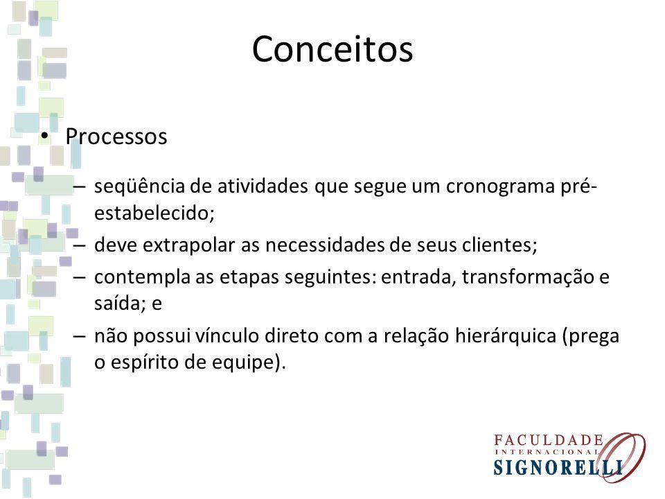 Conceitos Processos. seqüência de atividades que segue um cronograma pré-estabelecido; deve extrapolar as necessidades de seus clientes;