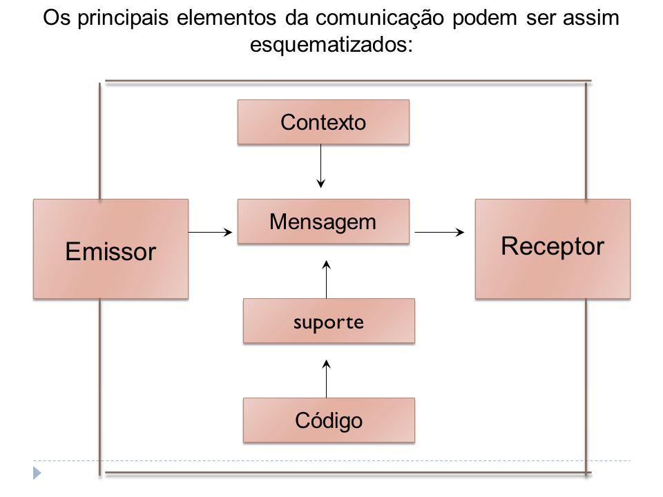 Os principais elementos da comunicação podem ser assim esquematizados: