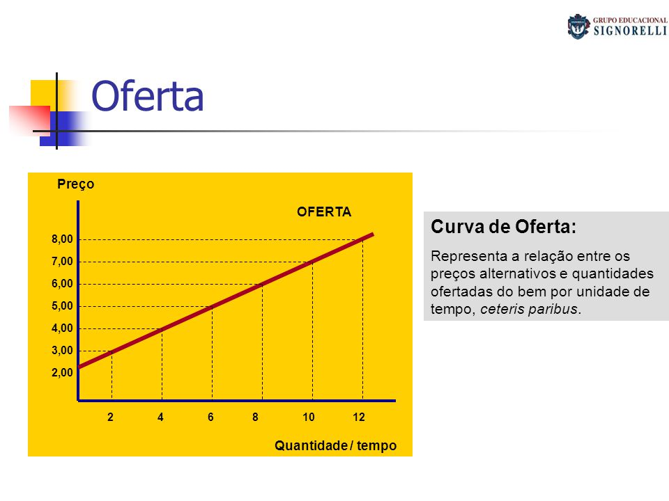 Oferta Curva de Oferta: