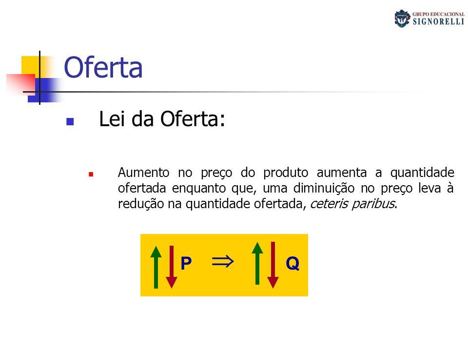 Oferta  Lei da Oferta: P Q