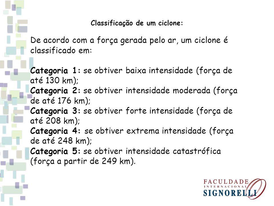 Classificação de um ciclone: