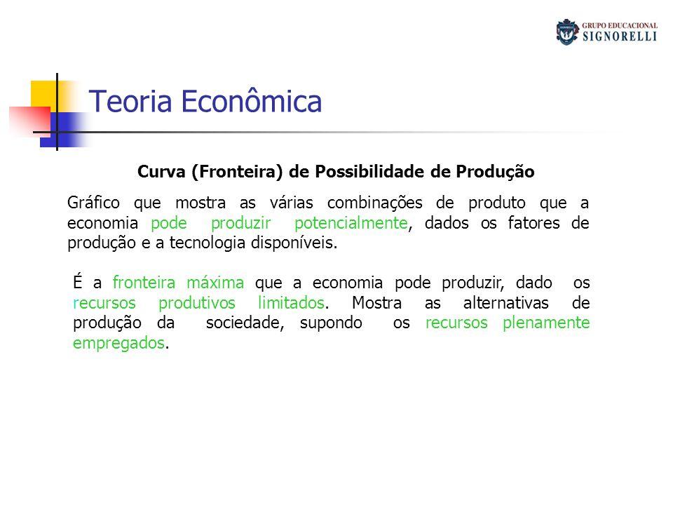 Teoria Econômica Curva (Fronteira) de Possibilidade de Produção