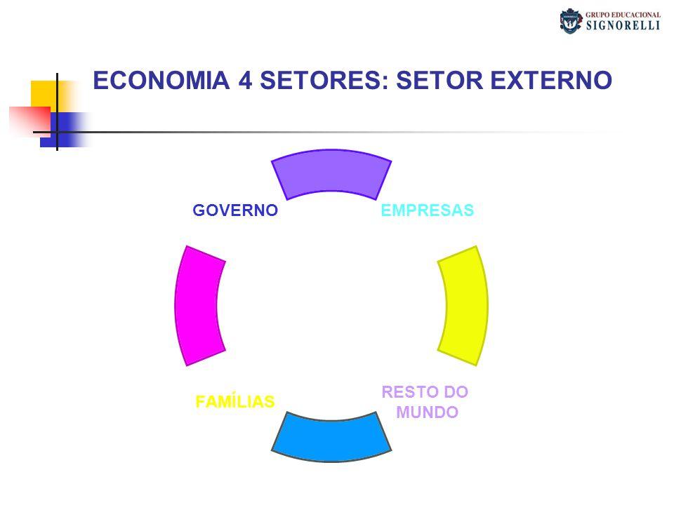 ECONOMIA 4 SETORES: SETOR EXTERNO