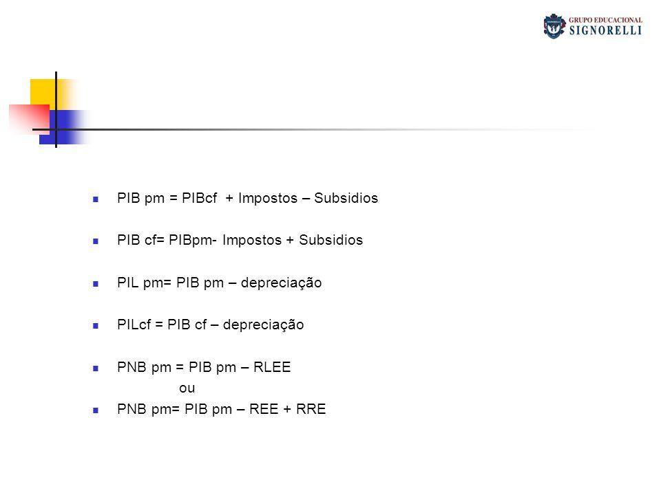 PIB pm = PIBcf + Impostos – Subsidios