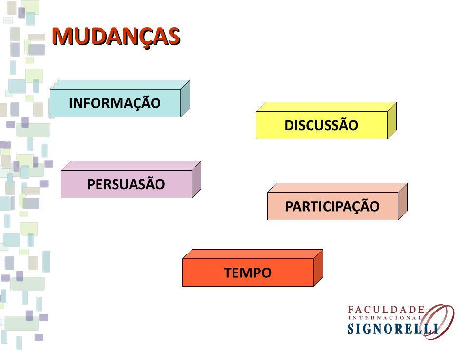 MUDANÇAS INFORMAÇÃO DISCUSSÃO PERSUASÃO PARTICIPAÇÃO TEMPO