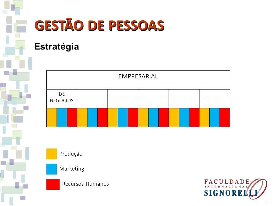 GESTÃO DE PESSOAS Estratégia EMPRESARIAL Produção Marketing