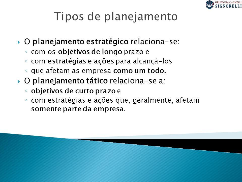 Tipos de planejamento O planejamento estratégico relaciona-se: