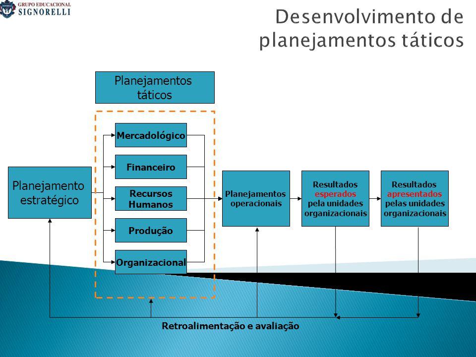 Desenvolvimento de planejamentos táticos