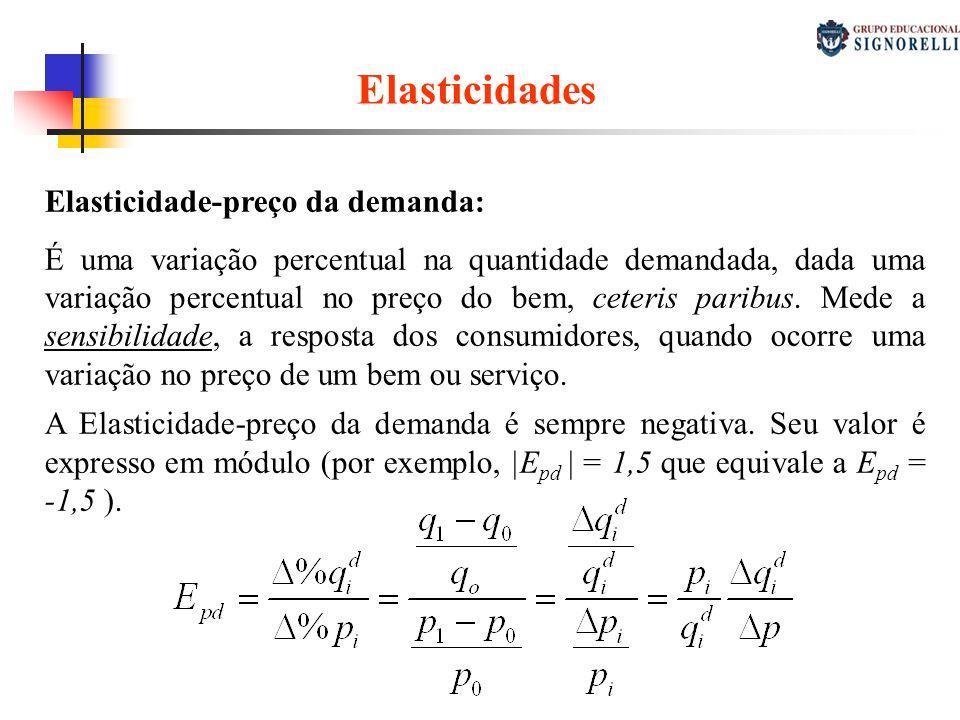 Elasticidades Elasticidade-preço da demanda: