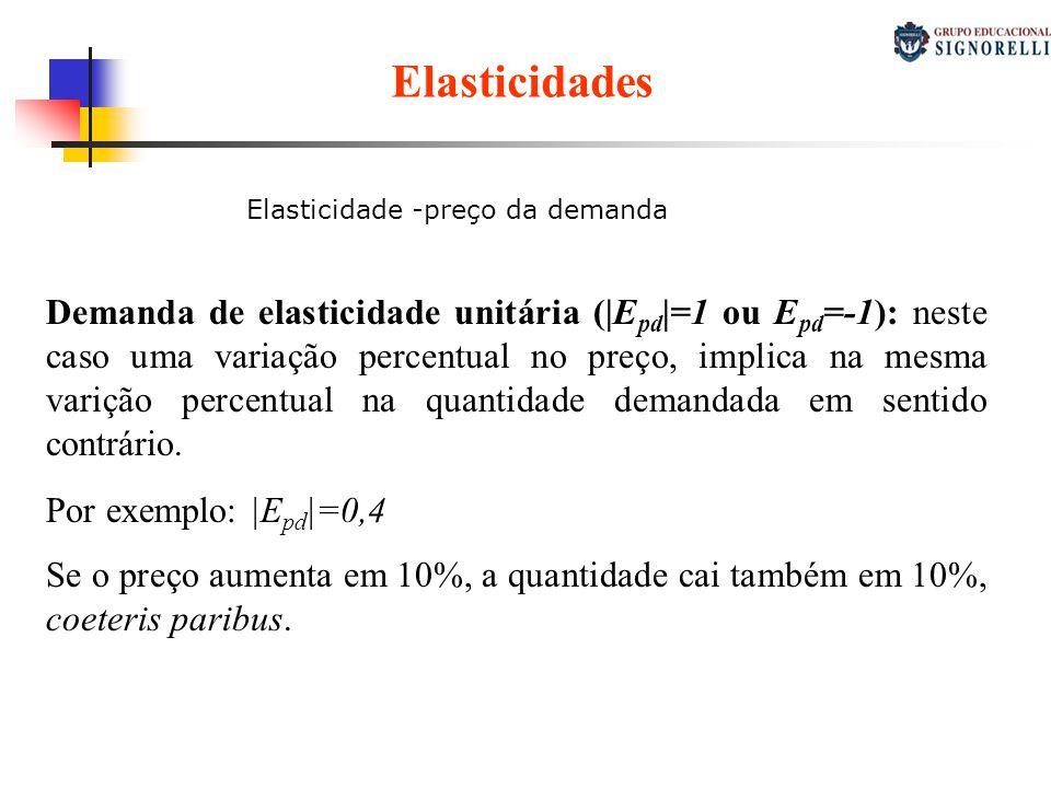 Elasticidades Elasticidade -preço da demanda. Elasticidade-preço da demanda.