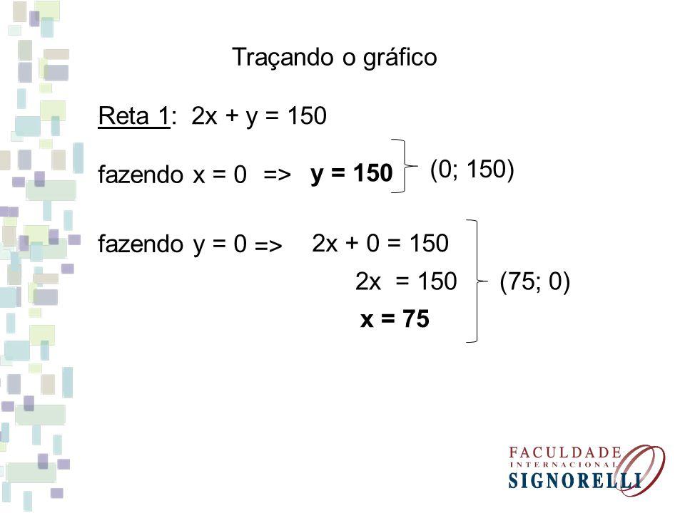 Traçando o gráfico Reta 1: 2x + y = 150. y = 150. (0; 150) fazendo x = 0. => fazendo y = 0. =>