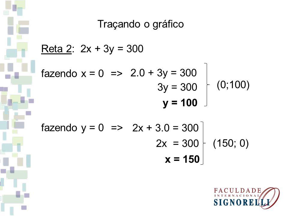 Traçando o gráfico Reta 2: 2x + 3y = 300. fazendo x = 0. => 2.0 + 3y = 300. (0;100) 3y = 300.