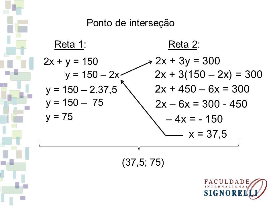 Ponto de interseção Reta 1: Reta 2: 2x + y = 150. 2x + 3y = 300. y = 150 – 2x. 2x + 3(150 – 2x) = 300.