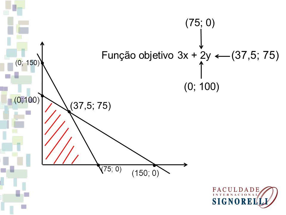 (37,5; 75) (75; 0) Função objetivo 3x + 2y (0; 100) (37,5; 75) (0;100)