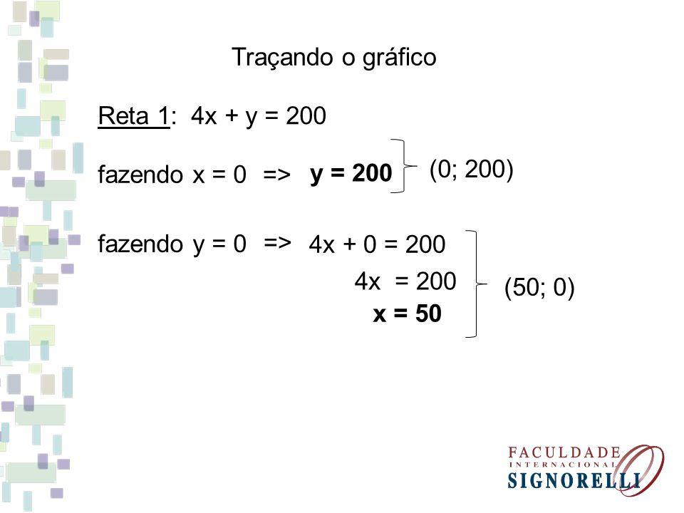 Traçando o gráfico Reta 1: 4x + y = 200. fazendo x = 0. => y = 200. (0; 200) fazendo y = 0. =>