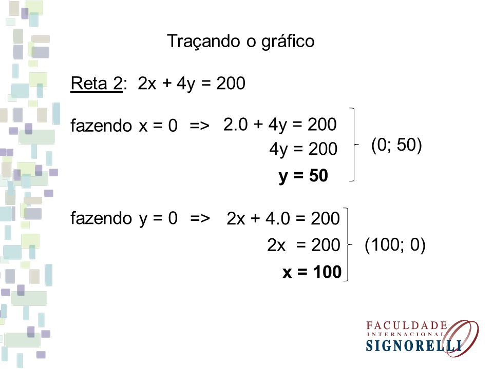 Traçando o gráfico Reta 2: 2x + 4y = 200. fazendo x = 0. => 2.0 + 4y = 200. (0; 50) 4y = 200.