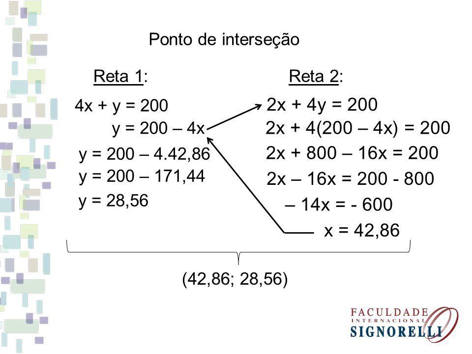 Ponto de interseção Reta 1: Reta 2: 4x + y = 200. 2x + 4y = 200. y = 200 – 4x. 2x + 4(200 – 4x) = 200.