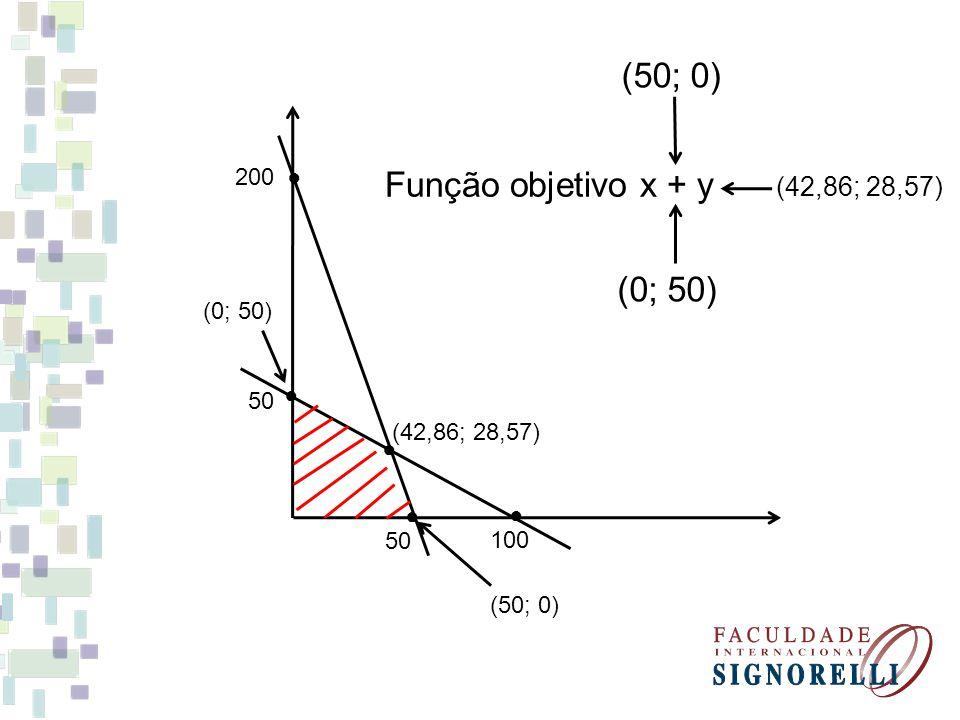 (50; 0) Função objetivo x + y (0; 50) (42,86; 28,57) ● 200 (0; 50) ●