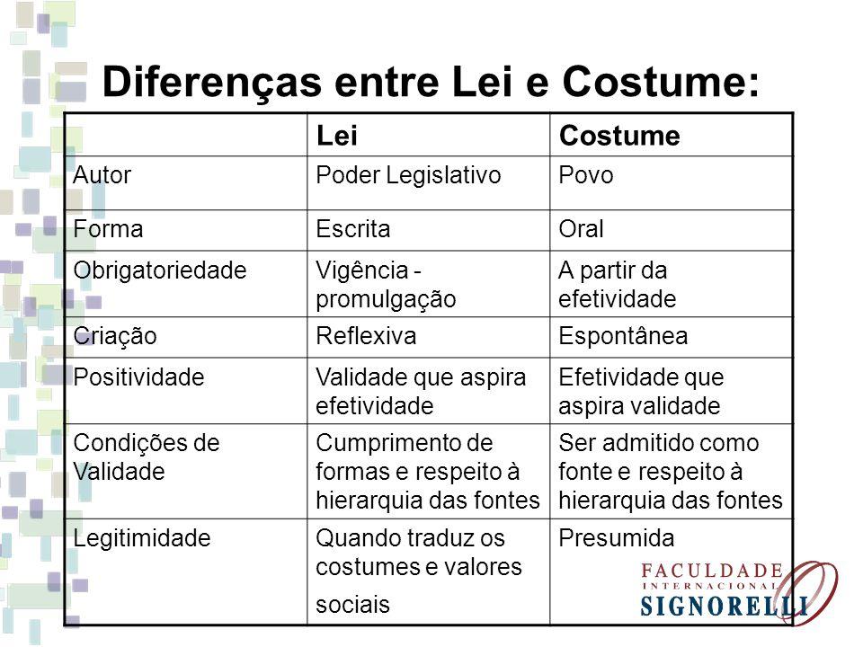 Diferenças entre Lei e Costume: