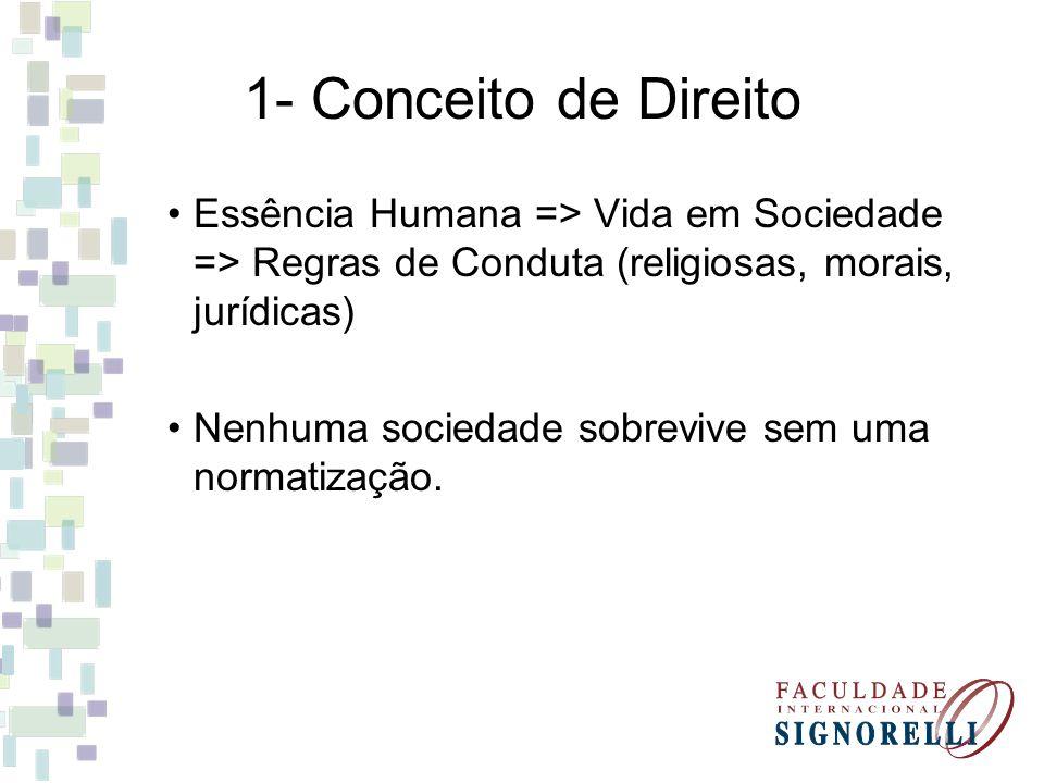 1- Conceito de Direito Essência Humana => Vida em Sociedade => Regras de Conduta (religiosas, morais, jurídicas)