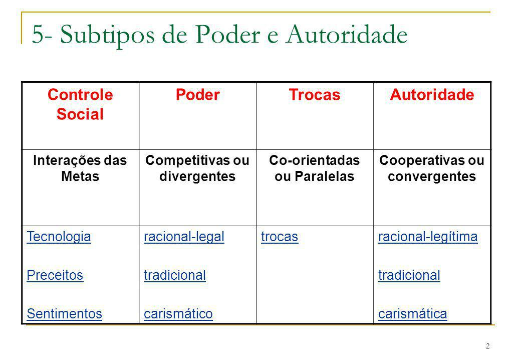 5- Subtipos de Poder e Autoridade