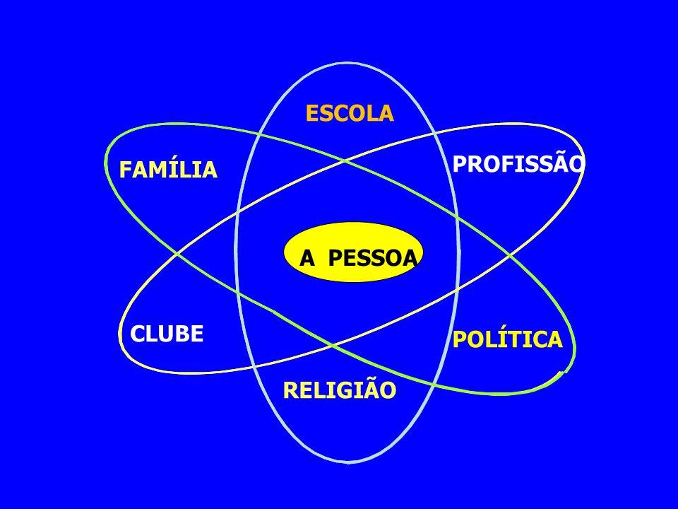 ESCOLA PROFISSÃO FAMÍLIA A PESSOA CLUBE POLÍTICA RELIGIÃO