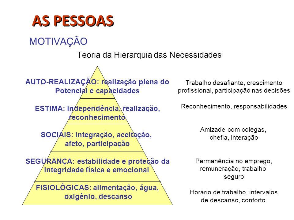 AS PESSOAS MOTIVAÇÃO Teoria da Hierarquia das Necessidades