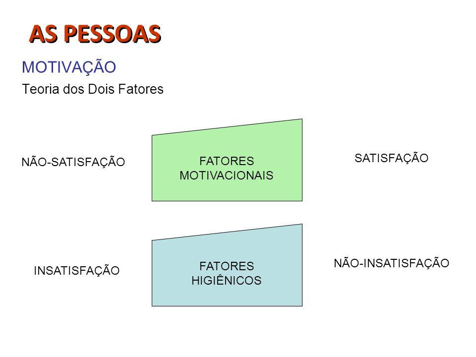AS PESSOAS MOTIVAÇÃO Teoria dos Dois Fatores FATORES MOTIVACIONAIS