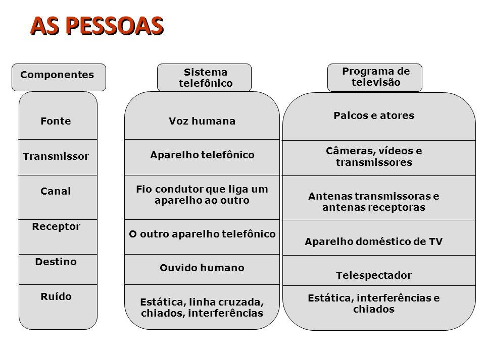 AS PESSOAS Sistema telefônico Programa de televisão Componentes Fonte