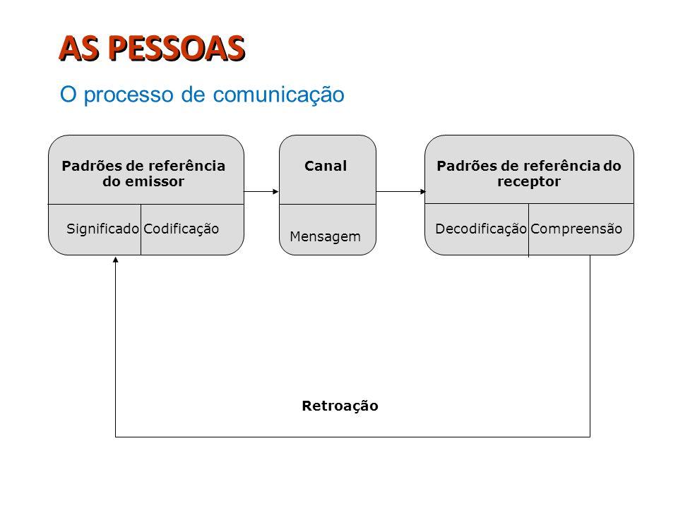 Padrões de referência do emissor Padrões de referência do receptor