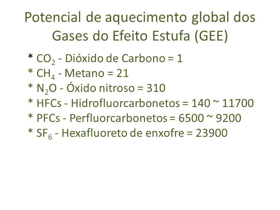 Potencial de aquecimento global dos Gases do Efeito Estufa (GEE)