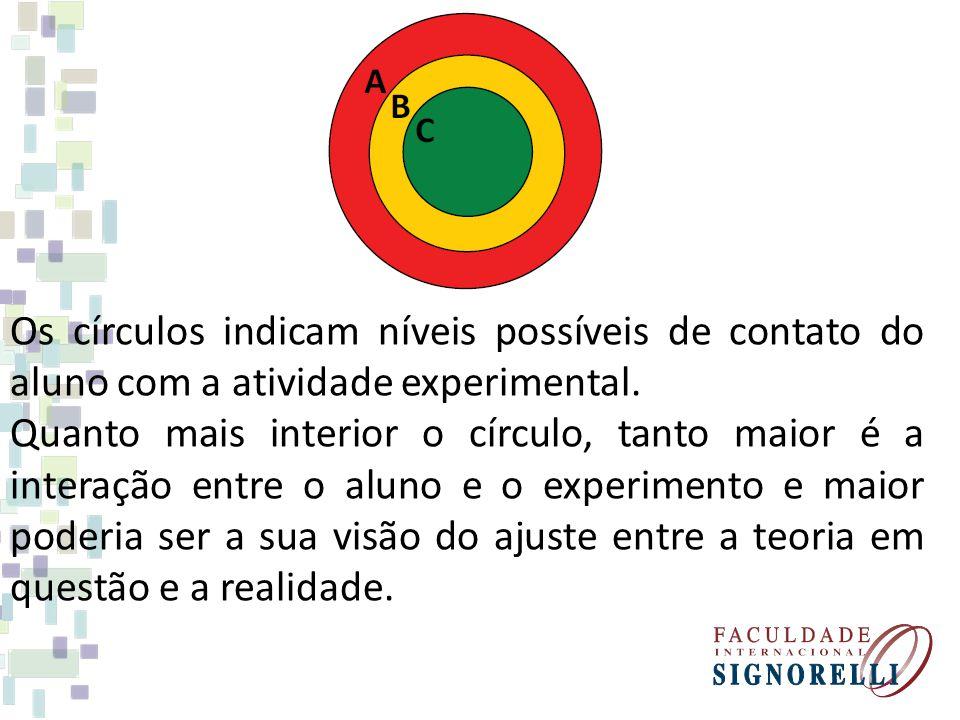 Os círculos indicam níveis possíveis de contato do aluno com a atividade experimental.