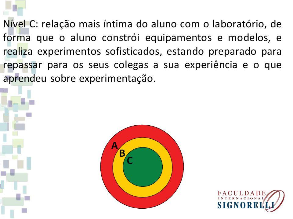 Nível C: relação mais íntima do aluno com o laboratório, de forma que o aluno constrói equipamentos e modelos, e realiza experimentos sofisticados, estando preparado para repassar para os seus colegas a sua experiência e o que aprendeu sobre experimentação.