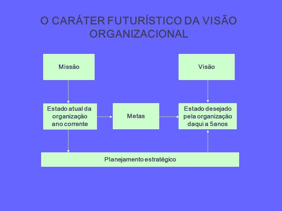 O CARÁTER FUTURÍSTICO DA VISÃO ORGANIZACIONAL Planejamento estratégico