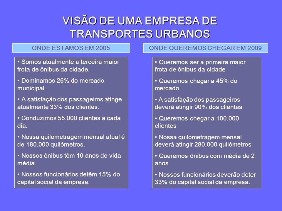 VISÃO DE UMA EMPRESA DE TRANSPORTES URBANOS
