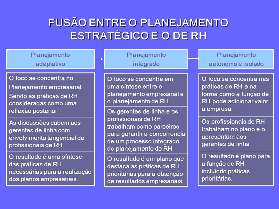FUSÃO ENTRE O PLANEJAMENTO ESTRATÉGICO E O DE RH