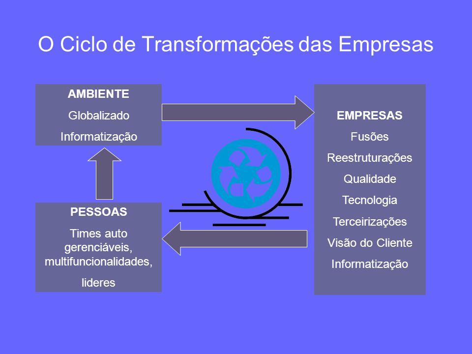 O Ciclo de Transformações das Empresas