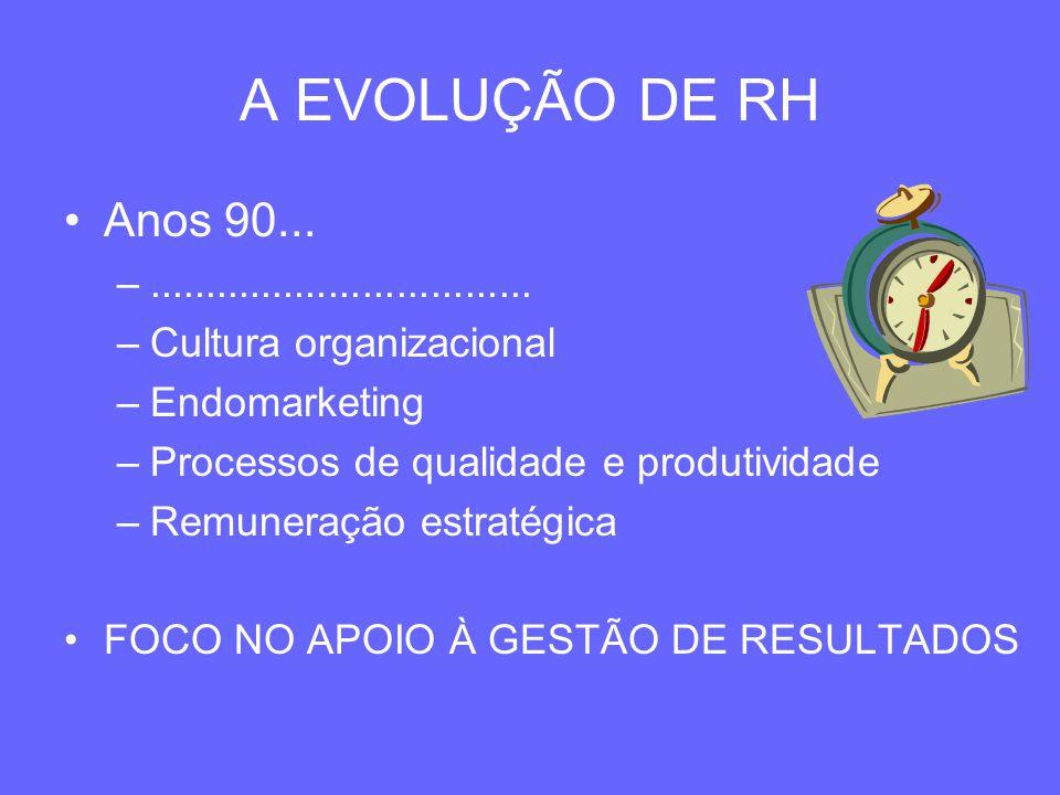 A EVOLUÇÃO DE RH Anos 90... .................................. Cultura organizacional. Endomarketing.