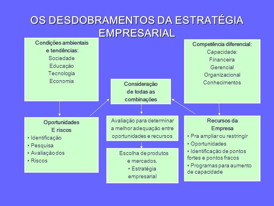 OS DESDOBRAMENTOS DA ESTRATÉGIA EMPRESARIAL Competência diferencial: